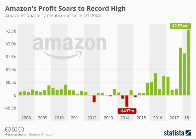 chartoftheday_14887_amazon_quarterly_profit_n